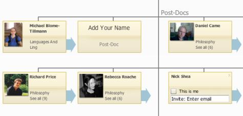 Org Chart Wiki